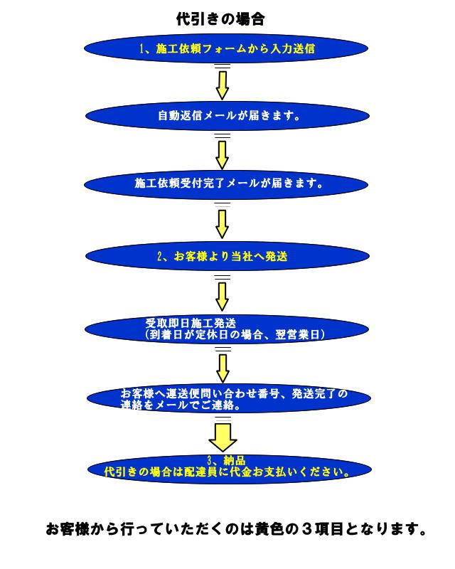 keitai-coating-az2